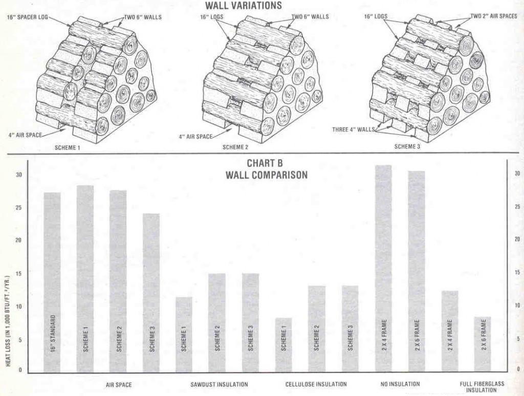 Insulation chart cordwood-cobwood