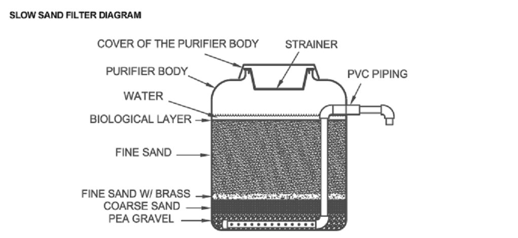 Slow Sand Filter Diagram