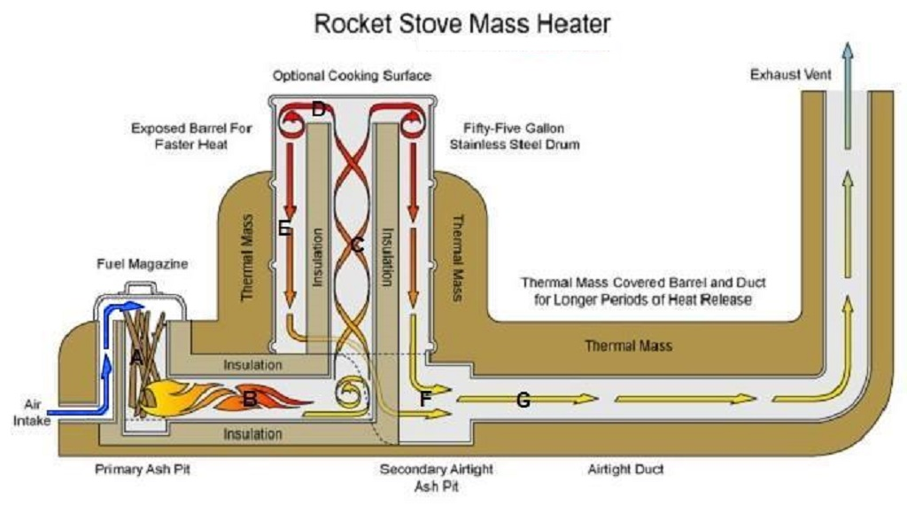 rocket stove improvement (1)